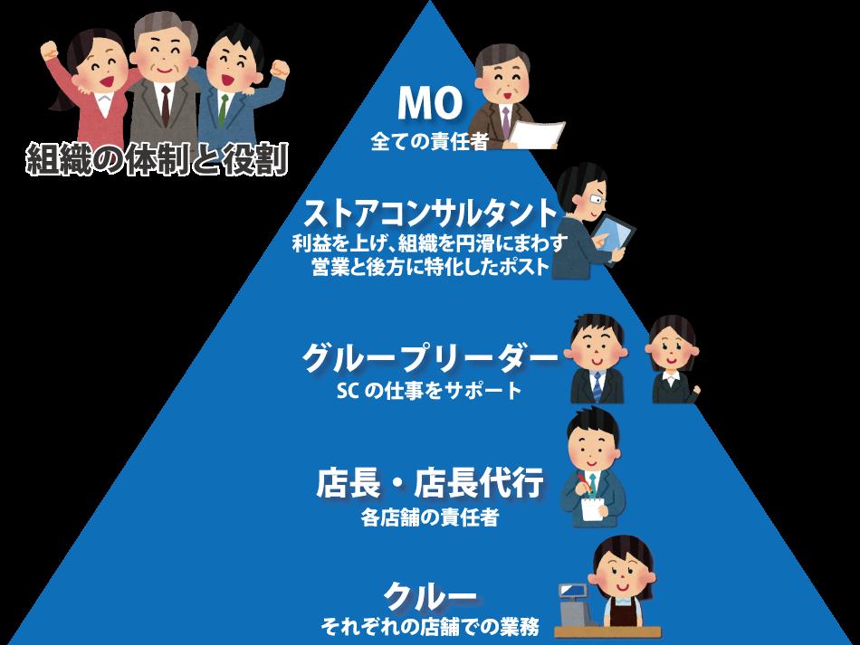 MOとその組織体制